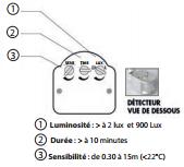 Dimension Projecteur LED 50W detecteur-3